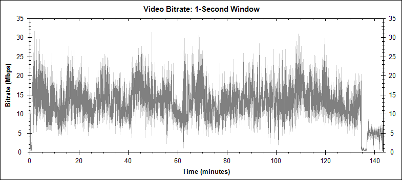 Blood Diamond video bitrate