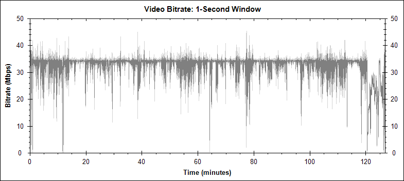 Star Trek video bitrate
