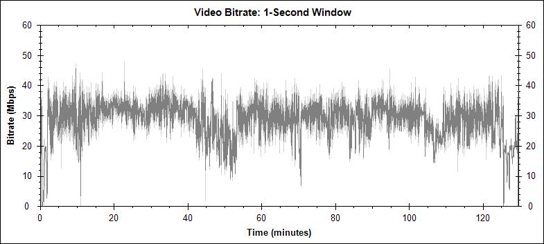 12 monkeys video bitrate graph